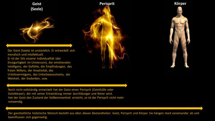 Körper, Geist (Seele) und Perisprit