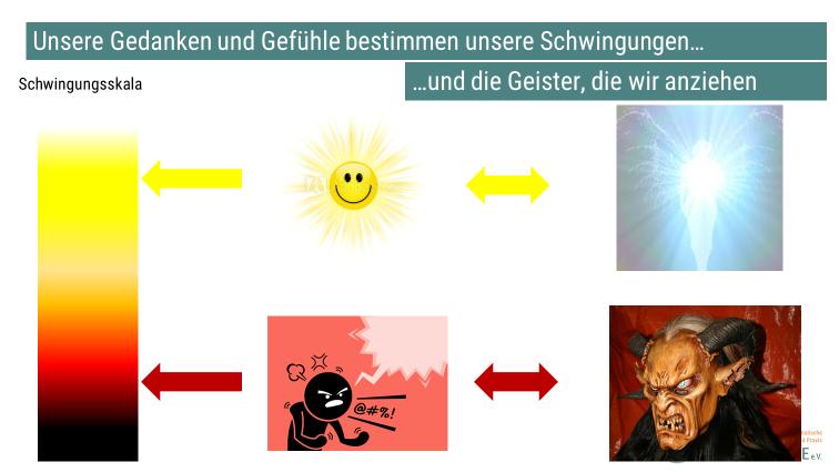 """Schwingungsskala und """"Anziehung"""""""